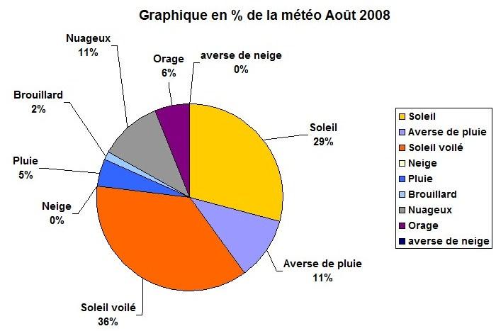 Le temps à Madelonnet du mois d'Août 2008 - Page 4 Graphi10