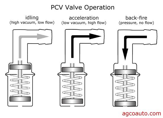 Crankcase ventilation - Page 4 Pcv_sy10