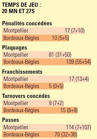 TOP 14 - 17ème journée : Montpellier / UBB - Page 7 Stat10