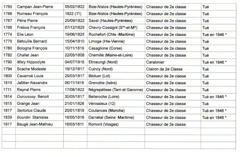 Liste des tués pendant les combats du Kerkour et Sidi-Brahim Img05911