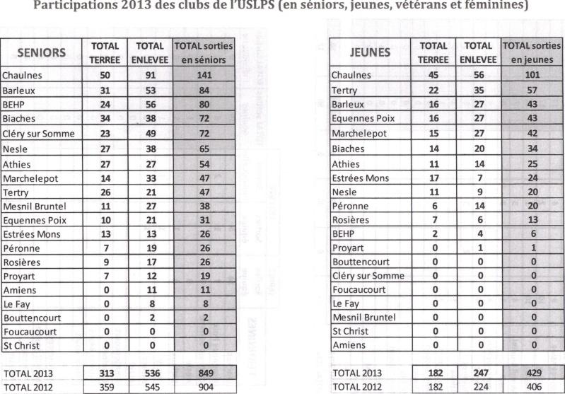 bilan l'Union de la Somme 2013 Bilan_10