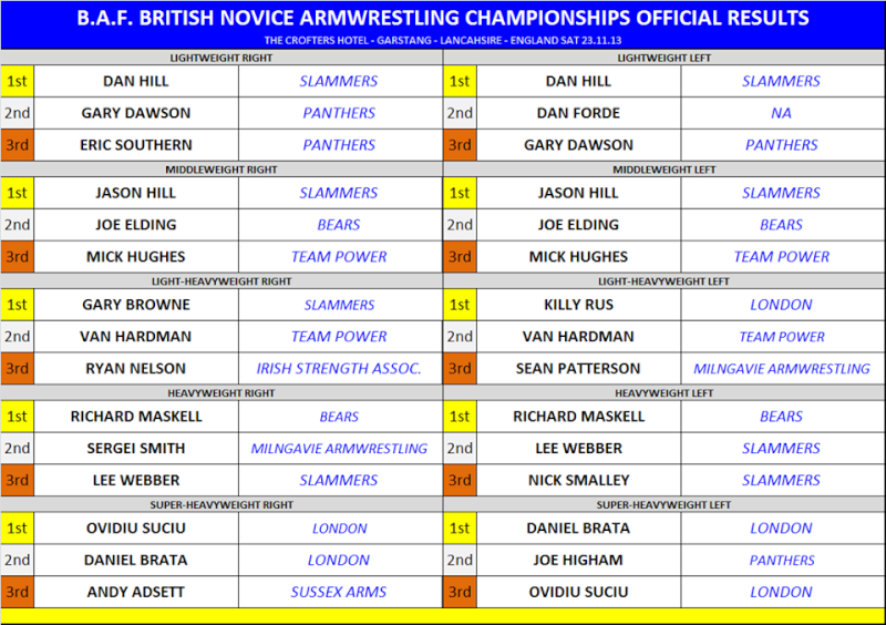 BRITISH NOVICE CHAMPIONSHIP  23rd november 2013 - THE CROFTERS HOTEL - GARSTANG, LANCASHIRE. Novice10