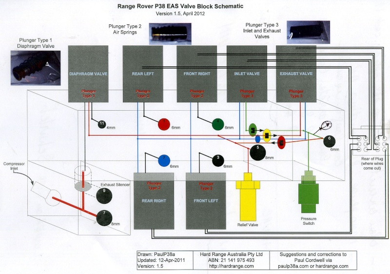 Schéma bloc électrovannes File0010