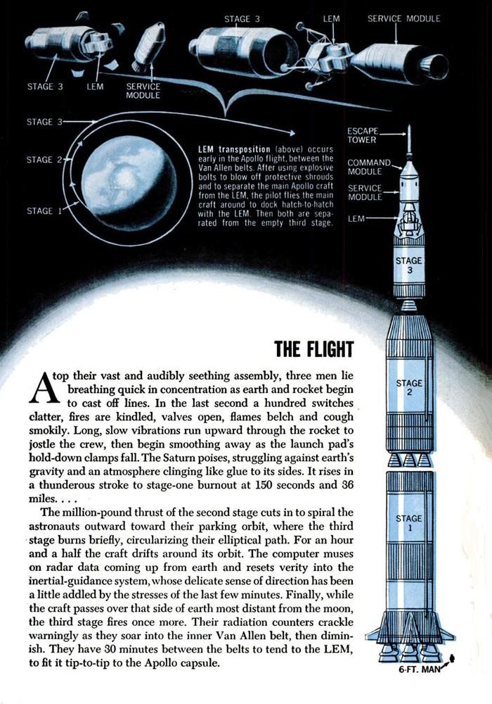 Terre-Lune et retour : le programme Apollo en 1964, puis 1967 Apollo15