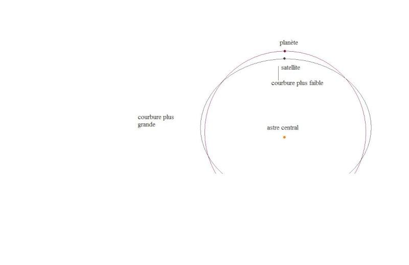 Trajectoires de la Lune et assistance gravitationnelle  Astre_10