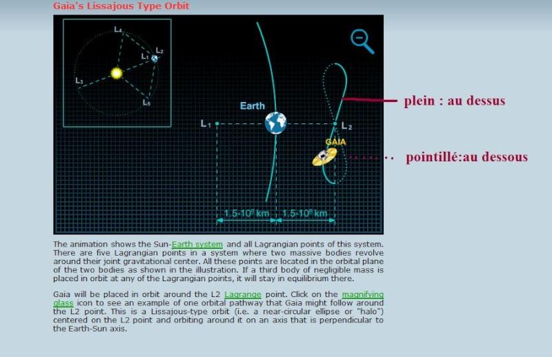 Suivi de la mission d'exploration de Gaïa Orbite10