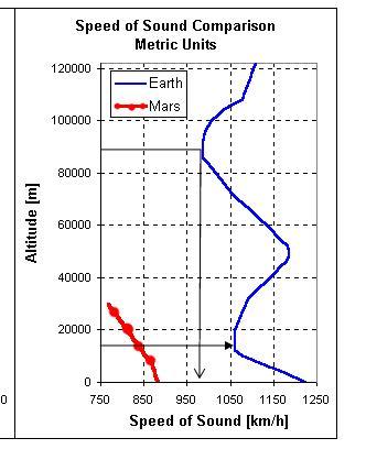 Comment coloniser Mars à partir de ses ressources ? - Page 16 Speed_10
