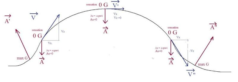 Relation entre le champ gravitationnel et l'altitude Vol_0_11