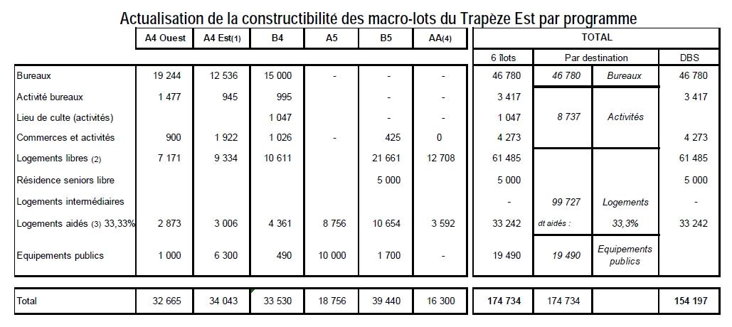 Informations sur la ZAC Seguin Rives de Seine Constr10