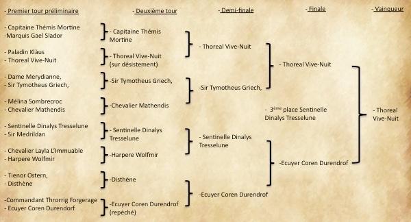 Le tournoi de Surwich Final10