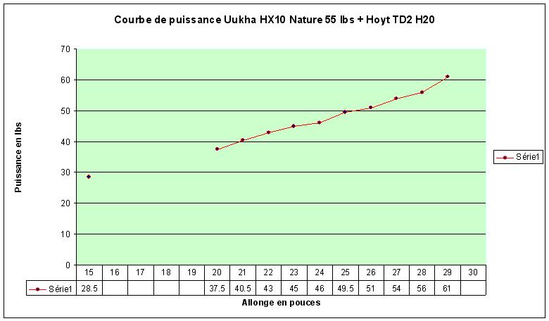 1/2 ILF : un ensemble hybride XXème/XXIème siècles Courbe10