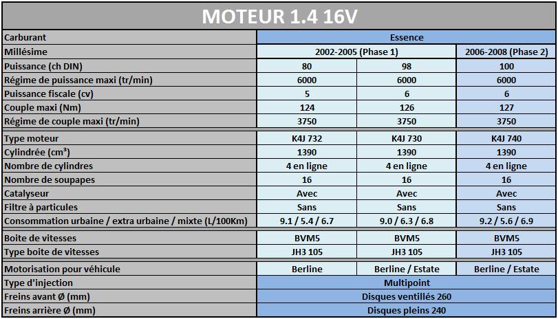 Les Motorisations disponibles sur Megane 2 Mot1_410