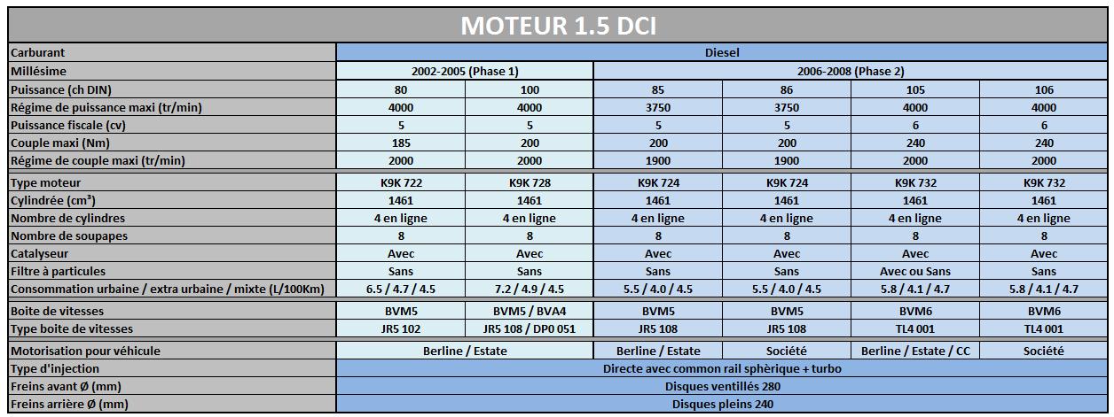Les Motorisations disponibles sur Megane 2 Mot1_510
