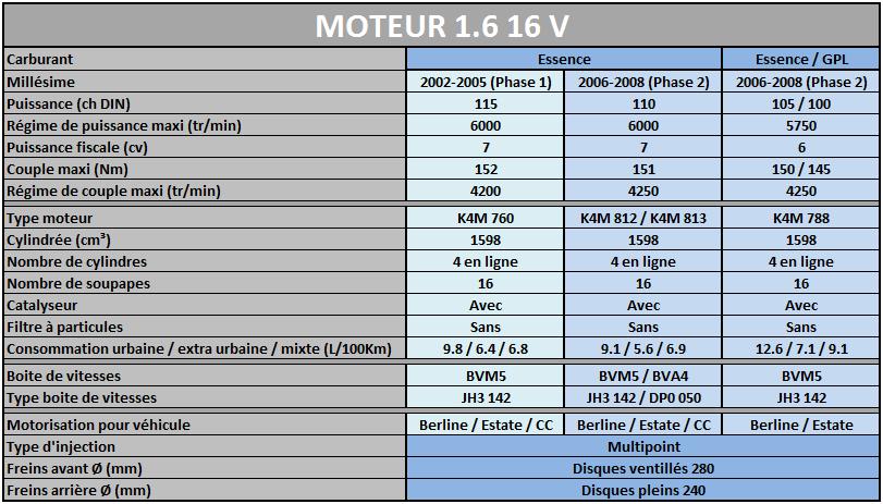 Les Motorisations disponibles sur Megane 2 Mot1_610