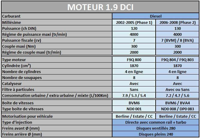Les Motorisations disponibles sur Megane 2 Mot1_910