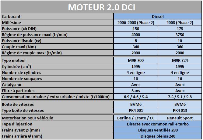 Les Motorisations disponibles sur Megane 2 Mot2_010