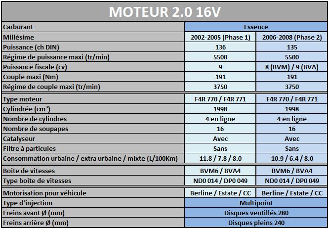 Les Motorisations disponibles sur Megane 2 Mot2_011