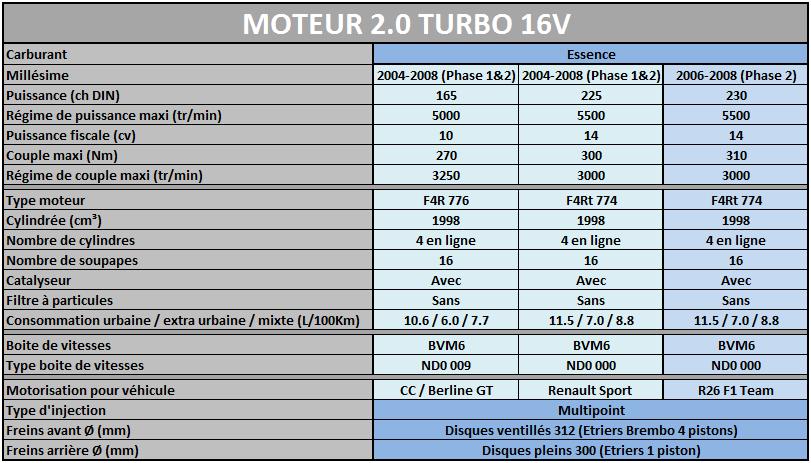 Les Motorisations disponibles sur Megane 2 Mot2_013
