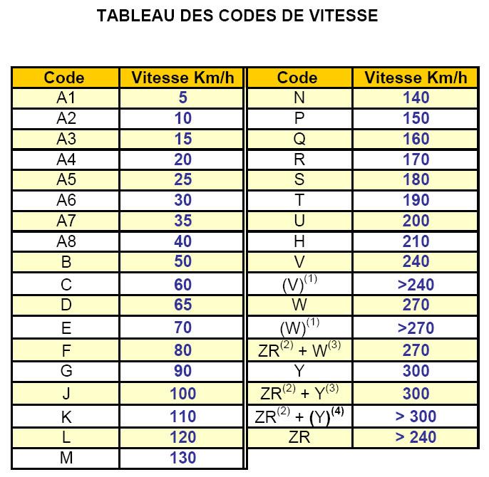 pneus pour c4 Lt1 - Page 3 Indice10