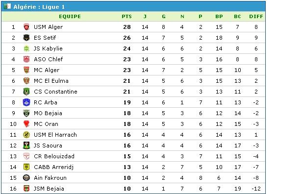 Championnat de Ligue 1 [2013-2014] - Page 11 Dz-cla10