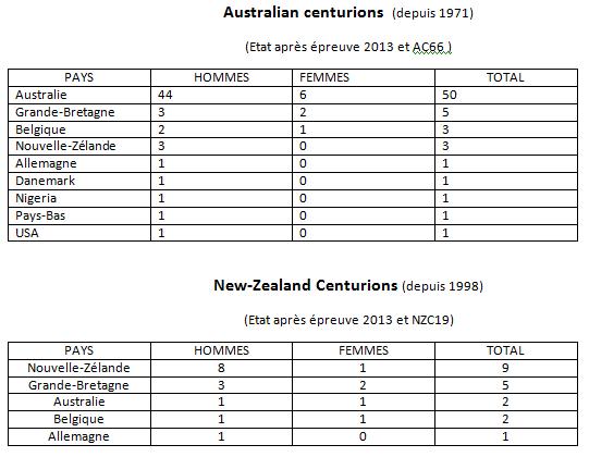 les Centurions dans le monde: les chiffres Cent_a11
