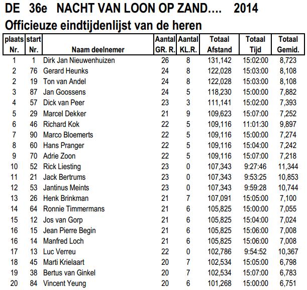 Nuit de Loon op Zand (NL): 15 heures ou 80km: 05-06/04/2014 Loon_o16