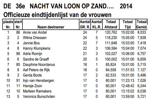 Nuit de Loon op Zand (NL): 15 heures ou 80km: 05-06/04/2014 Loon_o17