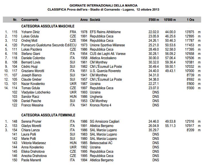 Lugano, chpt suisse: 1h, 10000m, 5000m: 12 octobre 2013 Lugano10