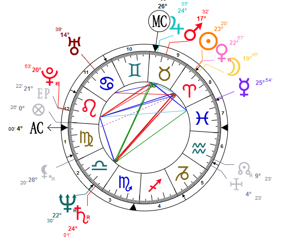 Saturne carré Soleil 9710
