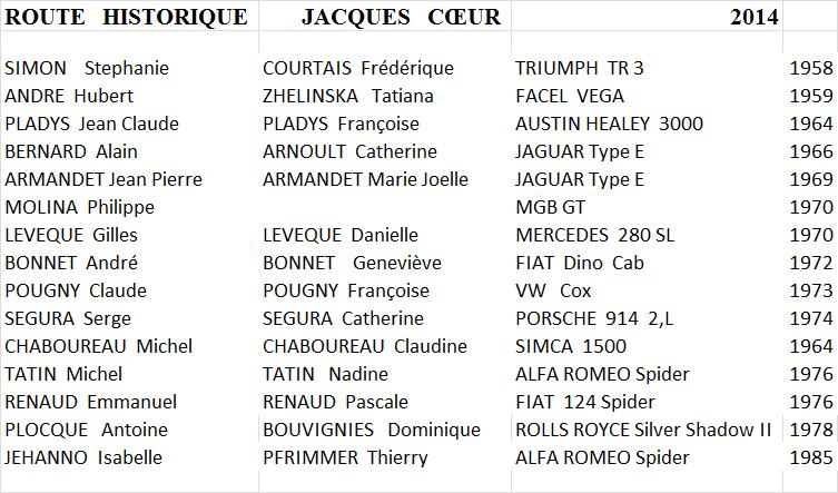[27 Avril 2014] - 100% PISTE au circuit de Lurcy-Levis [03] - Page 7 Liste_10