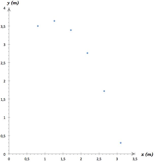 """[maths] recherche logiciel pour """"dessiner"""" les positions d'un objet dans un repère 110"""