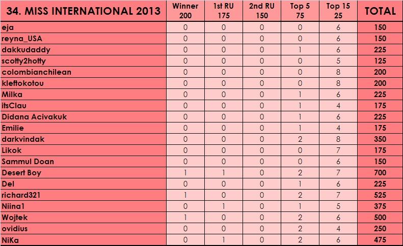 PM´s Prediction Game Season V   year 2013 - Page 40 341_bm10