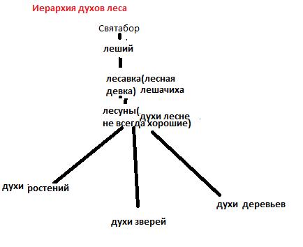Некоторые духи Ddundn10