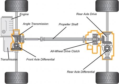 Modifica della trasmissione Haldex10