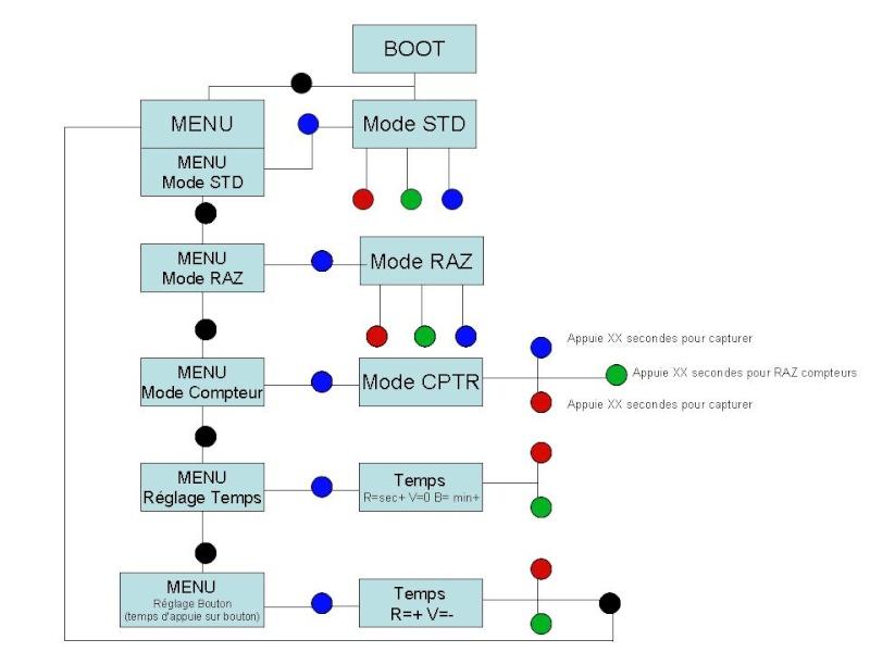 Tuto Checkpoint avec Arduino Bases_10