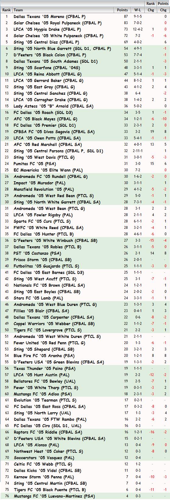 '05 Girls FBR Rankings - 10-03-13 05_fbr10