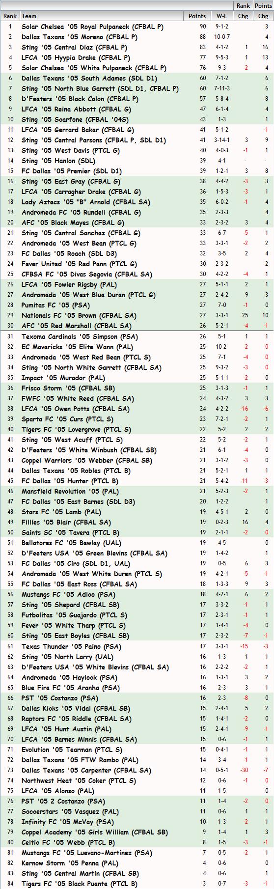 '05 Girls FBR Rankings - 10-23-13 05_fbr12