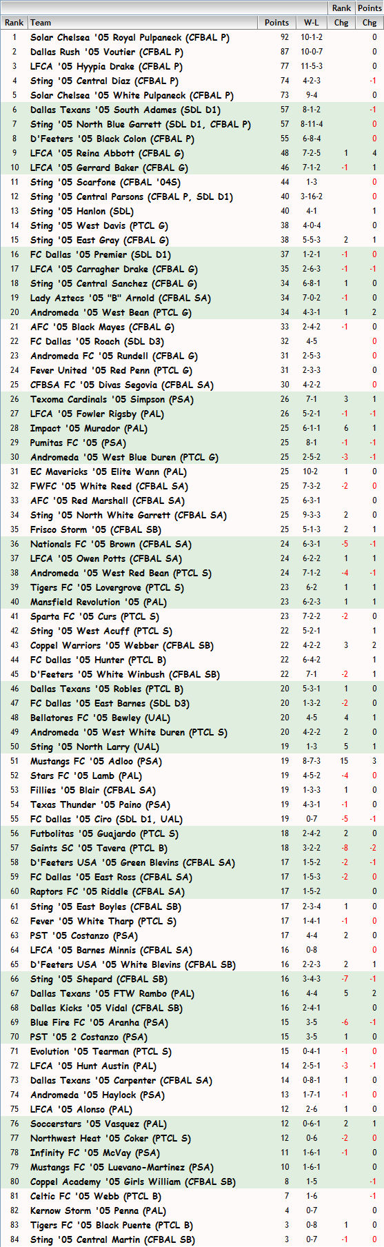 '05 Girls FBR Rankings - 11-07-13 05_fbr14