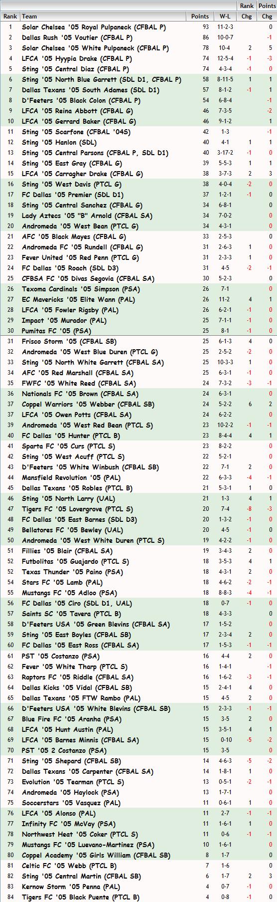 '05 Girls FBR Rankings - 11-13-13 05_fbr16