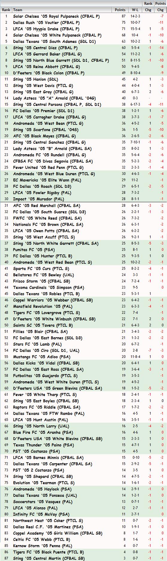 '05 Girls FBR Rankings - 12-05-13 05_fbr18