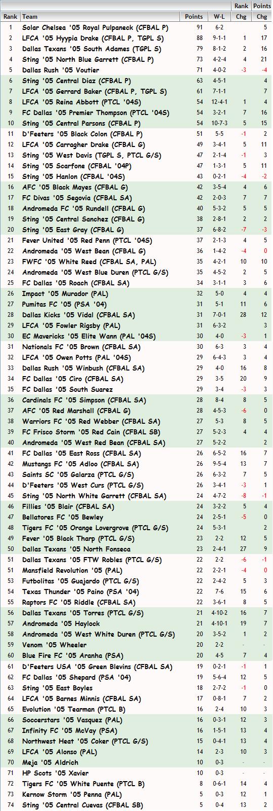'05 Girls FBR Rankings - 02-13-14 05_fbr19