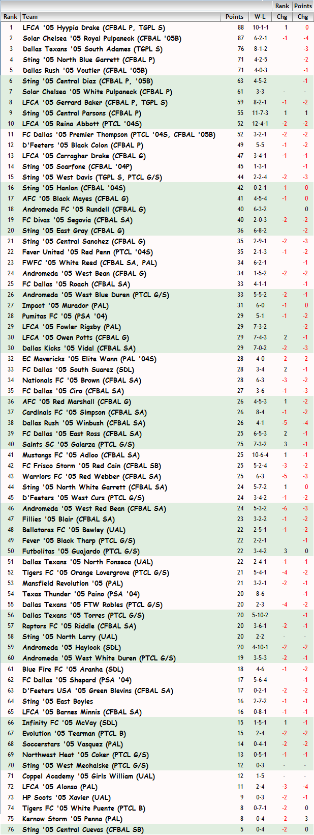 '05 Girls FBR Ranking - 02-20-14 05_fbr21