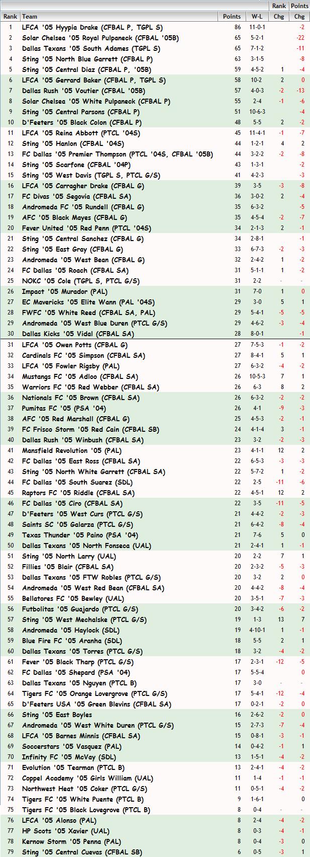 '05 Girls FBR Ranking - 02-26-14 05_fbr22