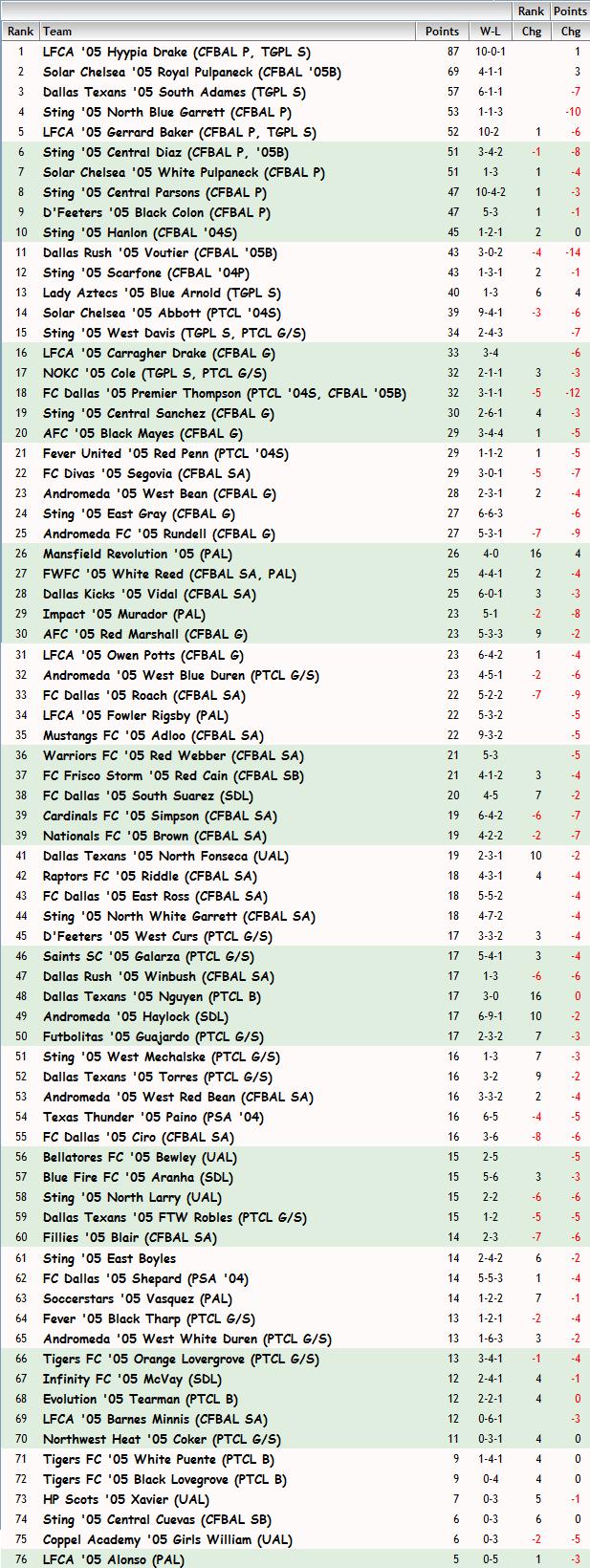'05 Girls FBR Rankings - 03-12-14 05_fbr24