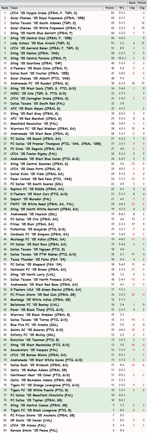 '05 Girls FBR Rankings - 03-28-14 05_fbr25