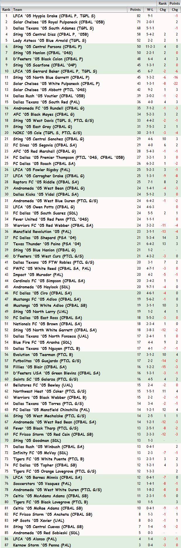 '05 Girls FBR Rankings - 04-02-14 05_fbr26