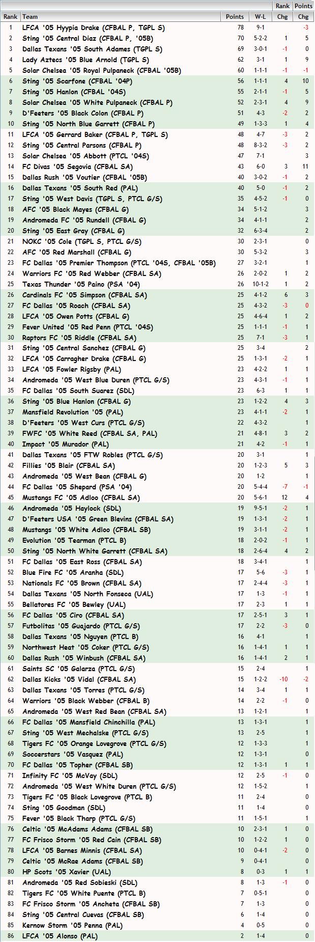 '05 Girls FBR Rankings - 04-15-2014 05_fbr29