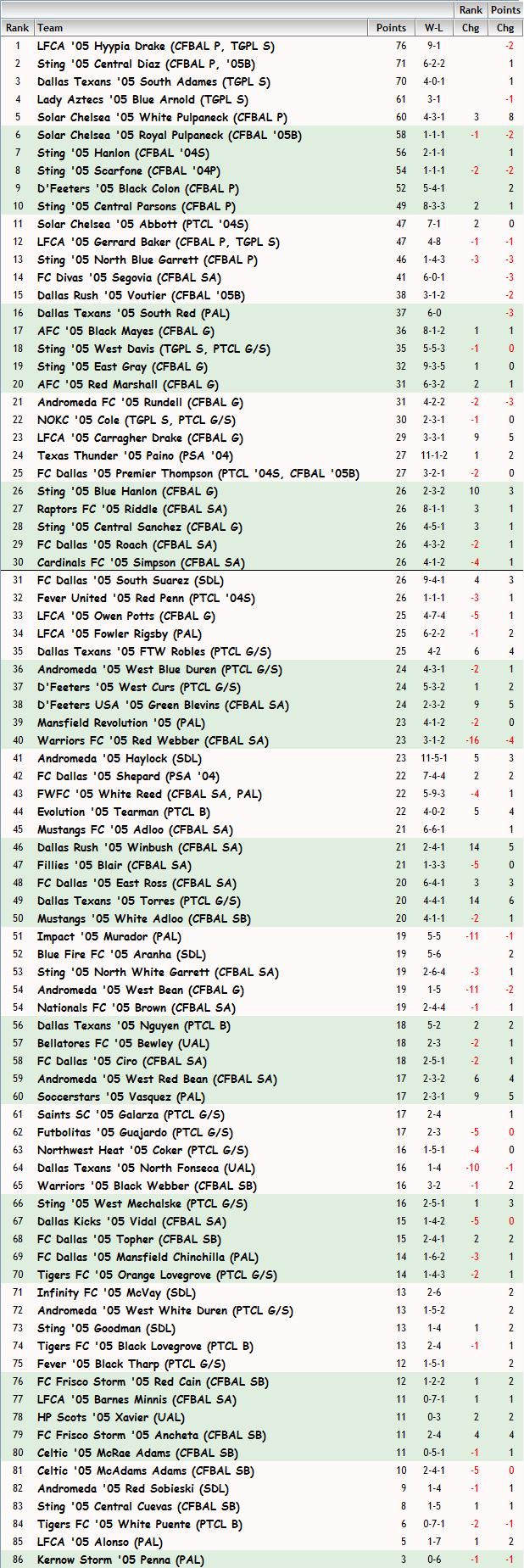 '05 Girls FBR Rankings - 05-01-2014 05_fbr30