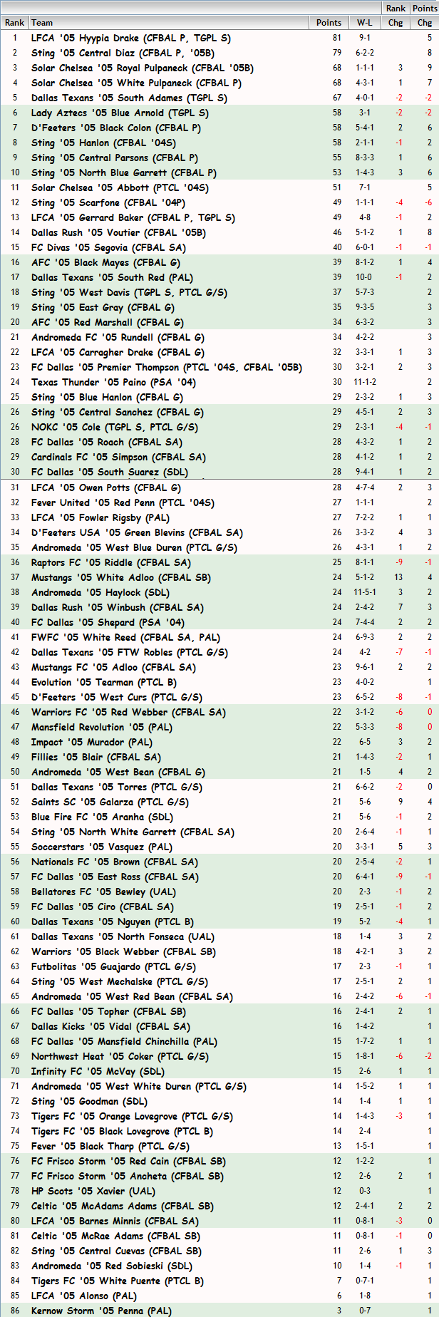 '05 Girls FBR Rankings - 05-05-2014 05_fbr31