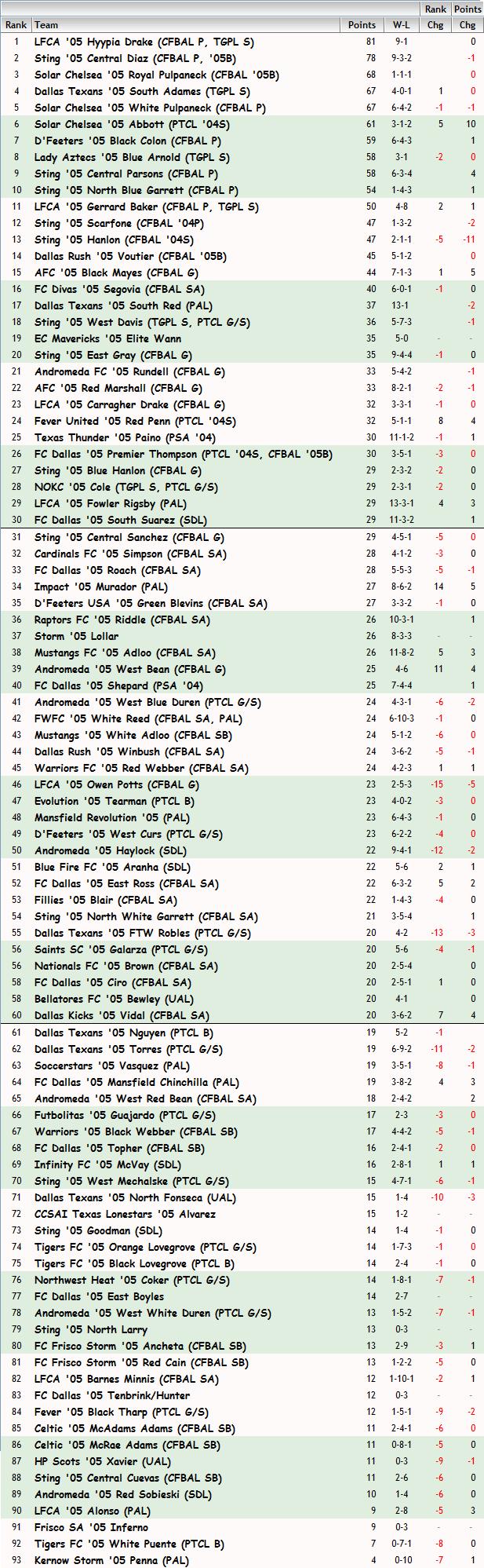 '05 Girls FBR Rankings - 05-20-14 05_fbr32